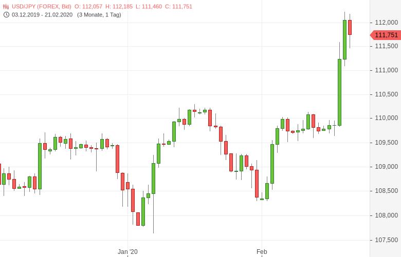 USD-JPY-Verbraucherpreise-steigen-stärker-als-erwartet-Chartanalyse-Tomke-Hansmann-GodmodeTrader.de-1