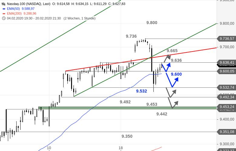 US-Ausblick-Wird-der-Markt-endlich-vernünftig-Bastian-Galuschka-GodmodeTrader.de-2
