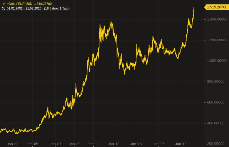 Panik-Anleger-flüchten-in-Anleihen-und-Gold-Chartanalyse-Oliver-Baron-GodmodeTrader.de-1