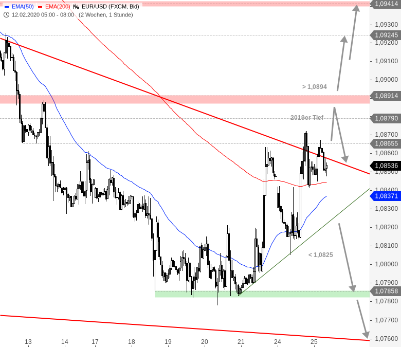 EUR-USD-Tagesausblick-Ab-jetzt-wieder-abwärts-Chartanalyse-André-Rain-GodmodeTrader.de-1