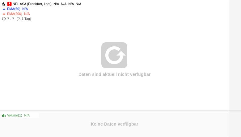 NEL-und-POWERCELL-im-Chartcheck-Rene-Berteit-GodmodeTrader.de-1
