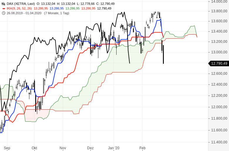 Aktienmärkte-im-freien-Fall-Verkaufssignale-nach-Ichimoku-Chartanalyse-Oliver-Baron-GodmodeTrader.de-1