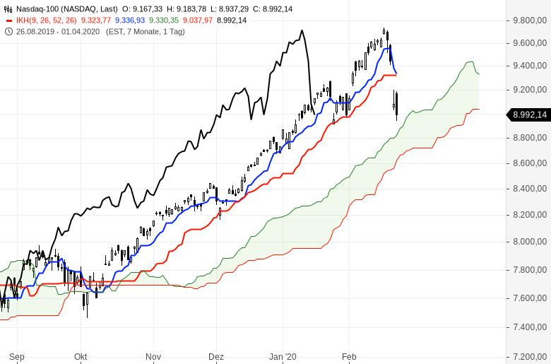 Aktienmärkte-im-freien-Fall-Verkaufssignale-nach-Ichimoku-Chartanalyse-Oliver-Baron-GodmodeTrader.de-2
