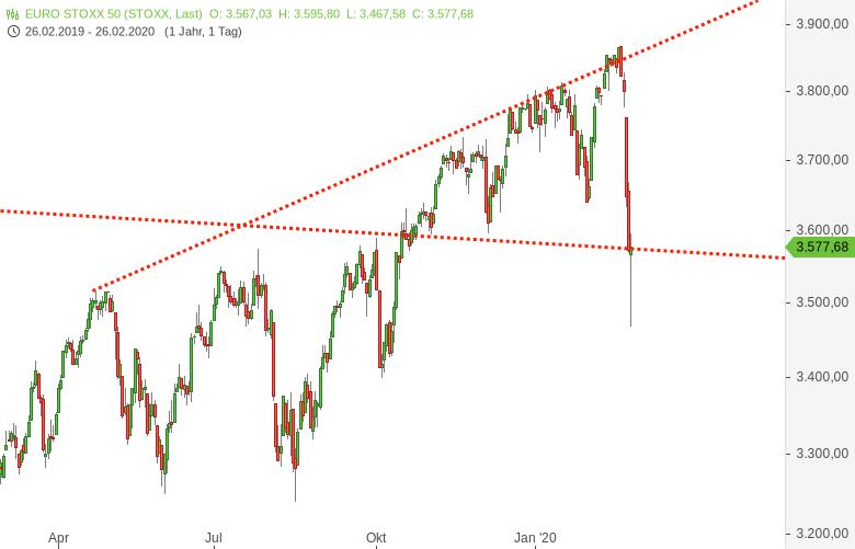 Europa-Index-Chartgalerie-Sell-Off-Galerie-Chartanalyse-Harald-Weygand-GodmodeTrader.de-1