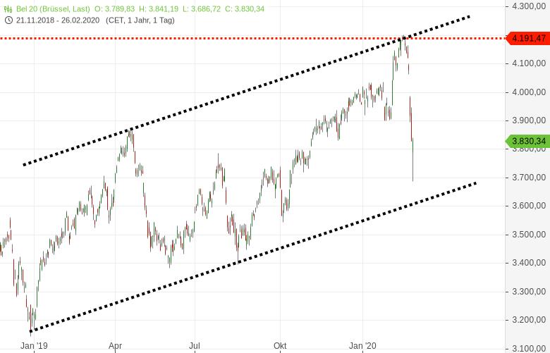 Europa-Index-Chartgalerie-Sell-Off-Galerie-Chartanalyse-Harald-Weygand-GodmodeTrader.de-4