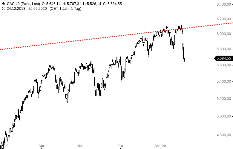 Europa-Index-Chartgalerie-Sell-Off-Galerie-Chartanalyse-Harald-Weygand-GodmodeTrader.de-5