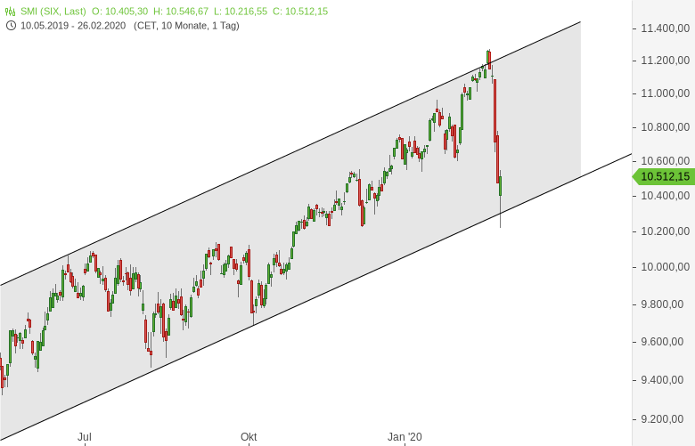 Europa-Index-Chartgalerie-Sell-Off-Galerie-Chartanalyse-Harald-Weygand-GodmodeTrader.de-9