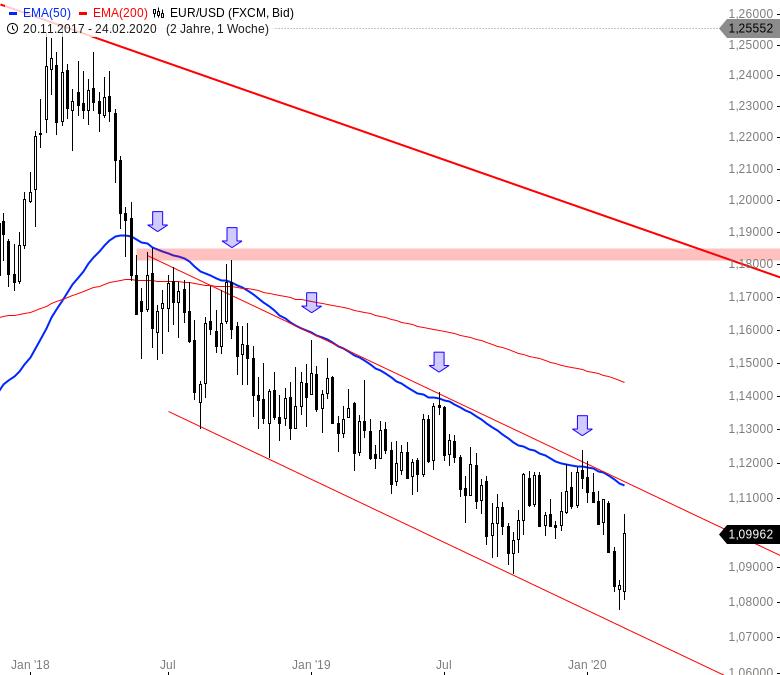 Euro-wertet-weltweit-massiv-auf-Chartanalyse-André-Rain-GodmodeTrader.de-1