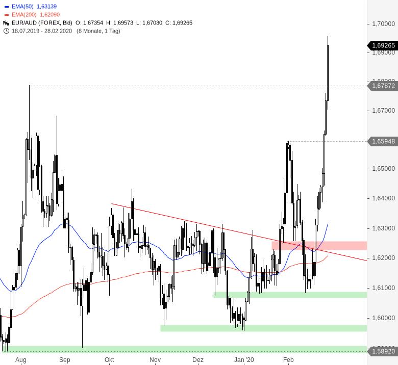 Euro-wertet-weltweit-massiv-auf-Chartanalyse-André-Rain-GodmodeTrader.de-2