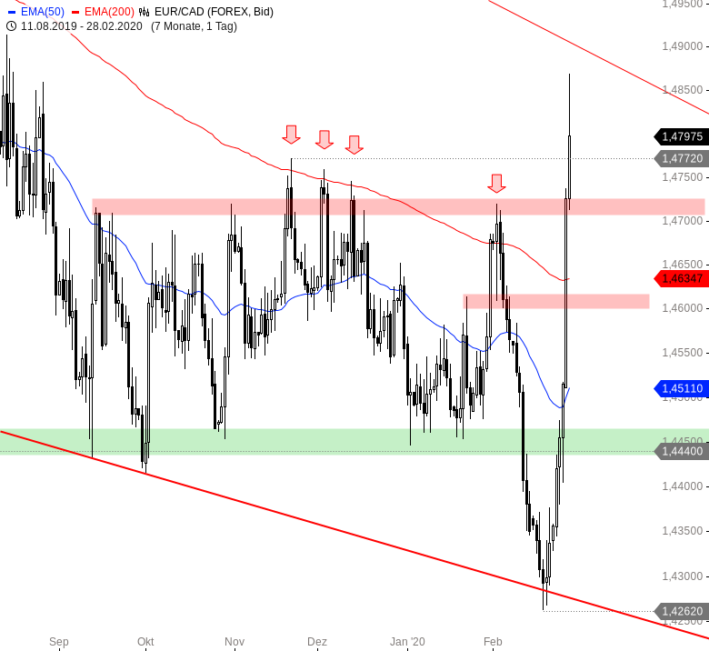 Euro-wertet-weltweit-massiv-auf-Chartanalyse-André-Rain-GodmodeTrader.de-3