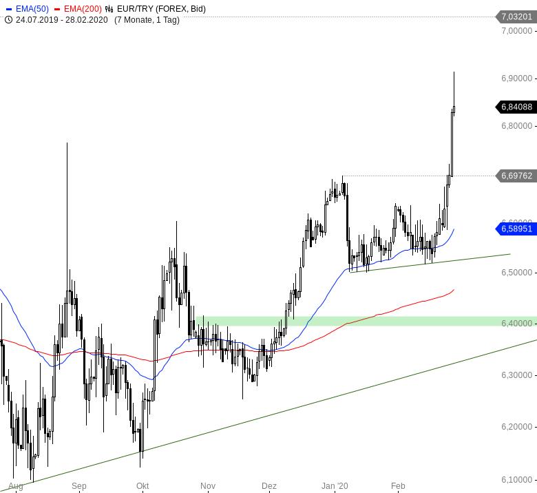 Euro-wertet-weltweit-massiv-auf-Chartanalyse-André-Rain-GodmodeTrader.de-4