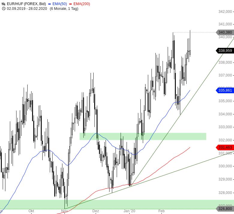 Euro-wertet-weltweit-massiv-auf-Chartanalyse-André-Rain-GodmodeTrader.de-5