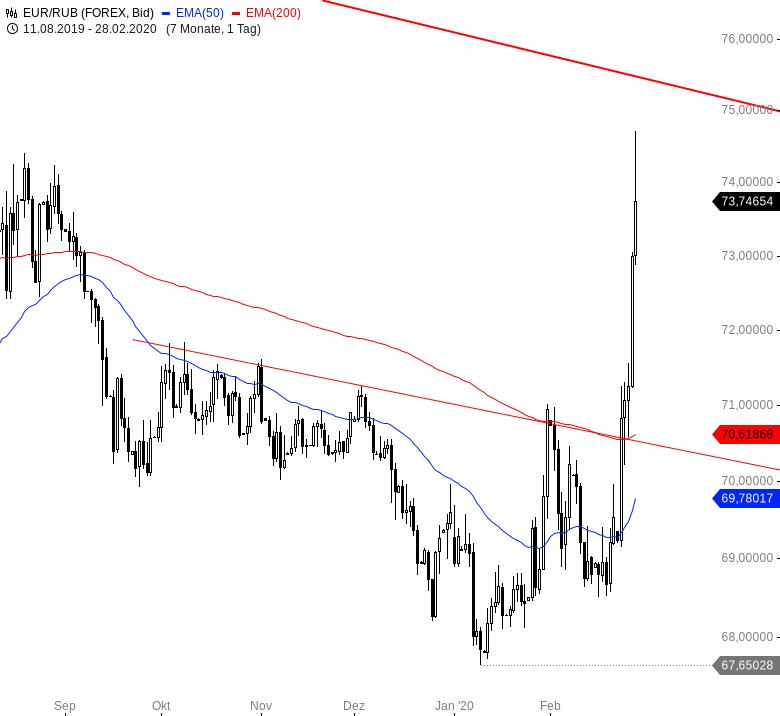 Euro-wertet-weltweit-massiv-auf-Chartanalyse-André-Rain-GodmodeTrader.de-6