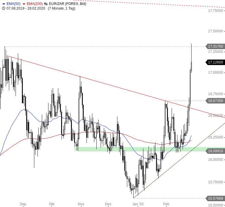 Euro-wertet-weltweit-massiv-auf-Chartanalyse-André-Rain-GodmodeTrader.de-7