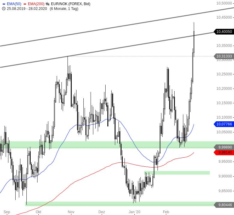 Euro-wertet-weltweit-massiv-auf-Chartanalyse-André-Rain-GodmodeTrader.de-8