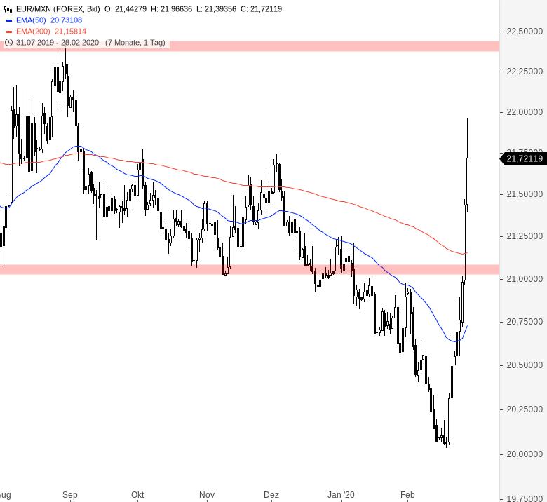 Euro-wertet-weltweit-massiv-auf-Chartanalyse-André-Rain-GodmodeTrader.de-9