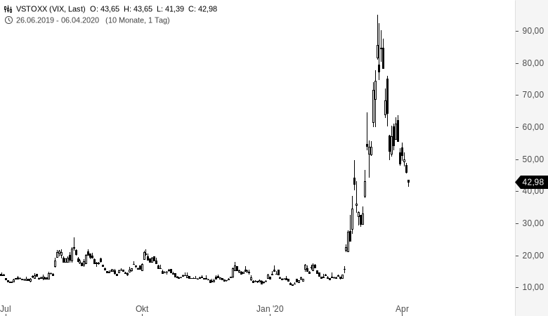 VIX-und-VDAX-New-Alles-über-Volatilitätsindikatoren-Thomas-May-GodmodeTrader.de-4