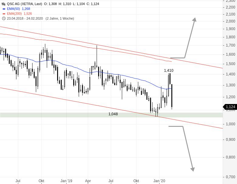 QSC-erwartet-2020-zweistelliges-Umsatzwachstum-Chartanalyse-Rene-Berteit-GodmodeTrader.de-2