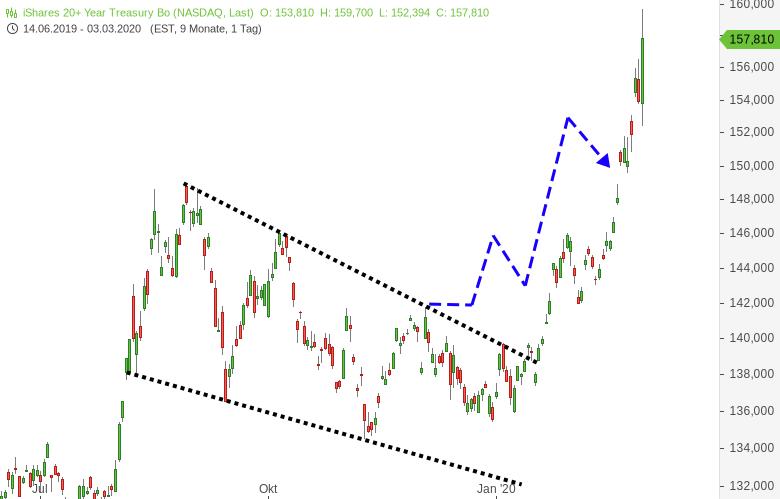 Wieso-nicht-in-Risk-Off-Assets-wie-Gold-und-Bonds-einsteigen-Chartanalyse-Harald-Weygand-GodmodeTrader.de-1