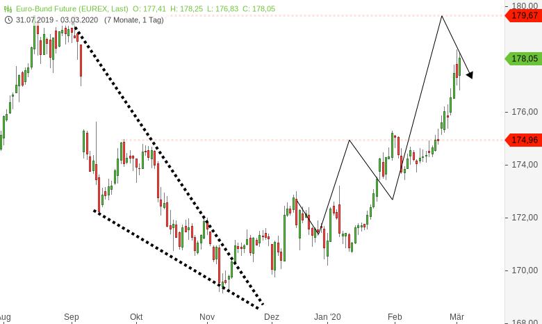 Wieso-nicht-in-Risk-Off-Assets-wie-Gold-und-Bonds-einsteigen-Chartanalyse-Harald-Weygand-GodmodeTrader.de-2