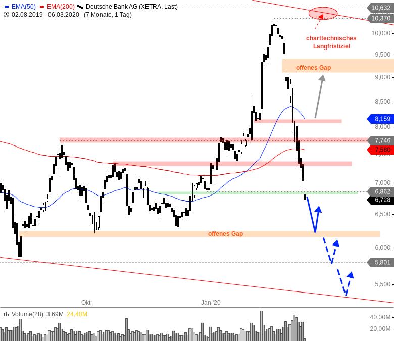 Deutsche Bank Ag Aktie