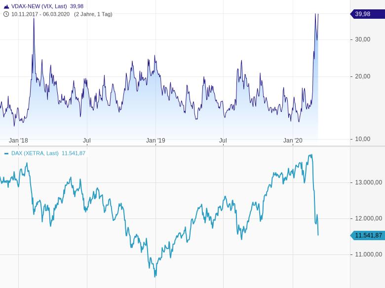 Corona-hat-auch-die-Märkte-infiziert-Kurzfristig-extreme-Unruhe-Chartanalyse-Harald-Weygand-GodmodeTrader.de-3