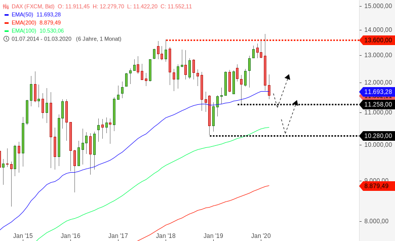Corona-hat-auch-die-Märkte-infiziert-Kurzfristig-extreme-Unruhe-Chartanalyse-Harald-Weygand-GodmodeTrader.de-4