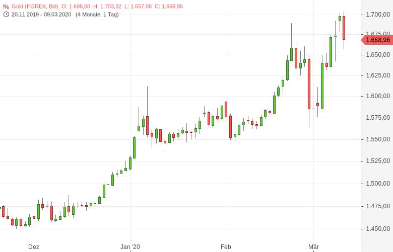 Gold-Erstmals-seit-sieben-Jahren-über-1-700-US-Dollar-Tomke-Hansmann-GodmodeTrader.de-1