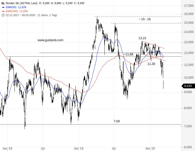 NORDEX-Aktienkurs-bricht-weiter-ein-Chartanalyse-Rene-Berteit-GodmodeTrader.de-1