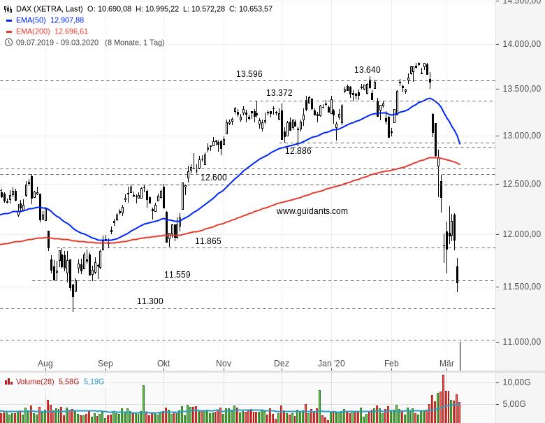 Crash-im-Aktienmarkt-DAX-Das-müssen-Sie-jetzt-beachten-Rene-Berteit-GodmodeTrader.de-1