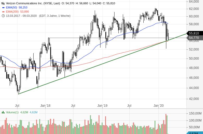 Diese-US-Aktien-halten-sich-noch-relativ-gut-Chartanalyse-Bastian-Galuschka-GodmodeTrader.de-1
