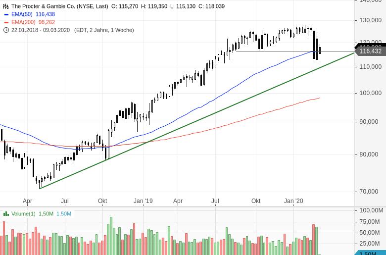 Diese-US-Aktien-halten-sich-noch-relativ-gut-Chartanalyse-Bastian-Galuschka-GodmodeTrader.de-2