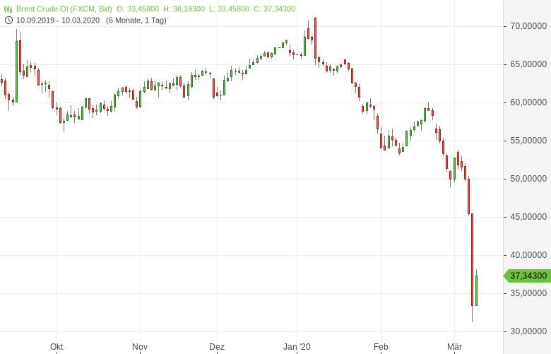 Ölpreiskrieg-zwischen-Saudi-Arabien-und-Russland-eskaliert-Bernd-Lammert-GodmodeTrader.de-1