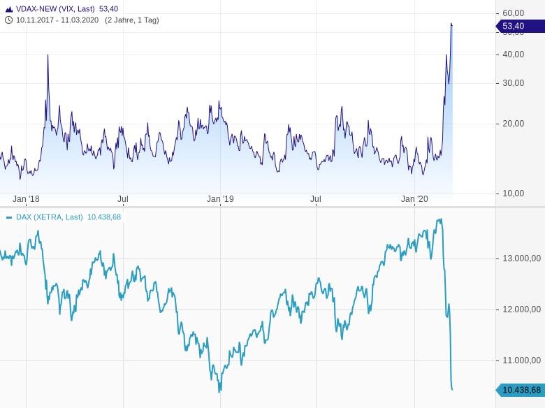 Volatilitäts-Spike-Gewaltige-Panikspitze-Big-Boys-sichern-sich-ab-Chartanalyse-Harald-Weygand-GodmodeTrader.de-1