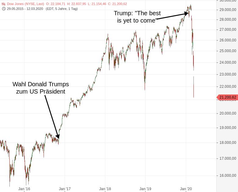 DOW-JONES-Mit-dem-Virus-kann-Trump-keinen-Deal-schließen-Chartanalyse-Harald-Weygand-GodmodeTrader.de-1