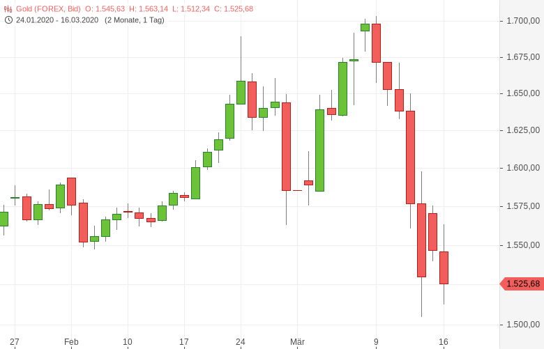 Gold-Fed-Zinssenkung-sorgt-für-Panik-Tomke-Hansmann-GodmodeTrader.de-1