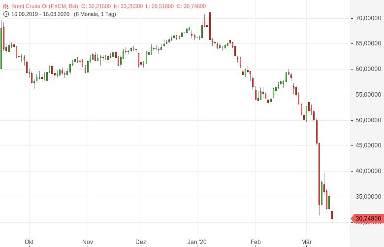 Ölpreise-im-freien-Fall-Brent-erstmals-seit-2016-unter-30-USD-Barrel-Bernd-Lammert-GodmodeTrader.de-1