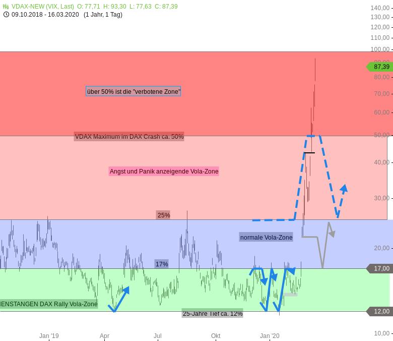 DAX-Investorenkäufe-richten-sich-an-der-roten-Linie-im-Sand-bei-8150-aus-Chartanalyse-Rocco-Gräfe-GodmodeTrader.de-1