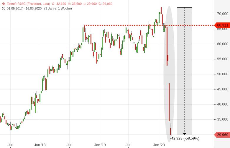 GAZPROM-und-TATNEFT-Aktienkurse-fallen-wie-ein-Stein-Chartanalyse-Harald-Weygand-GodmodeTrader.de-2