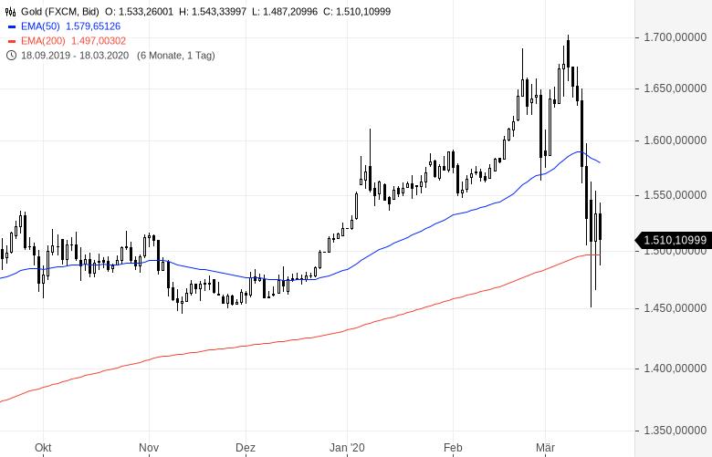 Gold-statt-Aktien-Lautet-so-das-neue-Erfolgsrezept-Kommentar-Oliver-Baron-GodmodeTrader.de-2