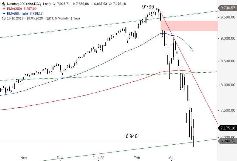 NASDAQ-100-Temporärer-Boden-gefunden-Chartanalyse-Alexander-Paulus-GodmodeTrader.de-1