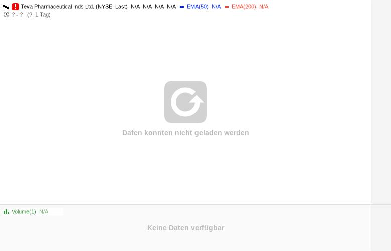 TEVA-Auf-Unterstützungszone-angekommen-Chartanalyse-Bernd-Senkowski-GodmodeTrader.de-1