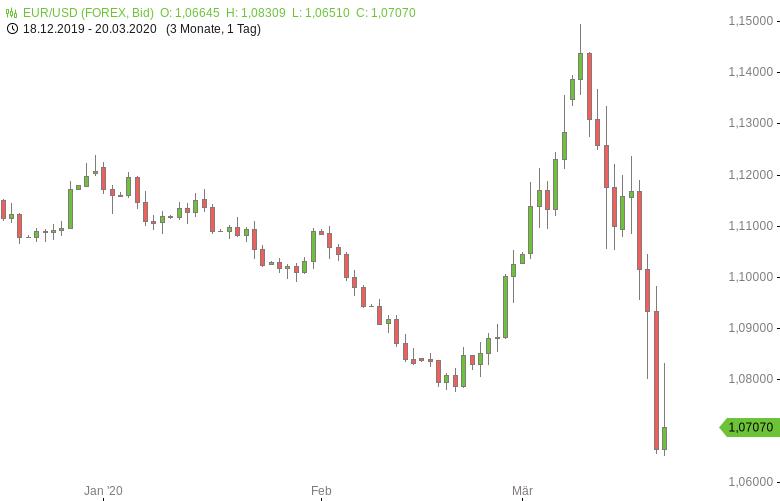 EUR-USD-Fed-stellt-Dollar-Liquidität-sicher-Chartanalyse-Tomke-Hansmann-GodmodeTrader.de-1