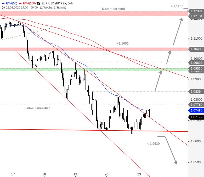 EUR-USD-Tagesausblick-Stabilisierungsversuch-Chartanalyse-André-Rain-GodmodeTrader.de-1