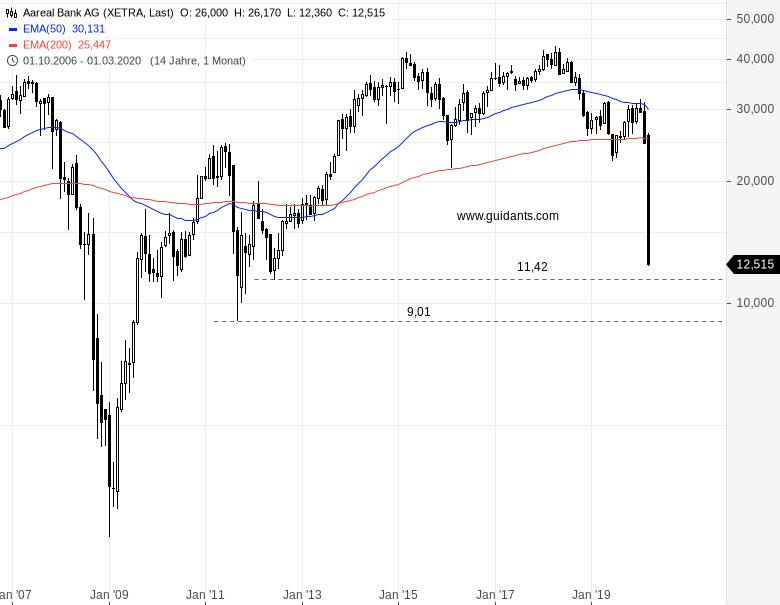 AAREAL-Ausverkauf-der-Aktie-geht-weiter-Chartanalyse-Rene-Berteit-GodmodeTrader.de-2