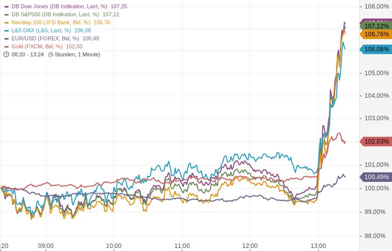 US-Notenbank-will-unbegrenzt-Anleihen-aufkaufen-Kommentar-Oliver-Baron-GodmodeTrader.de-1