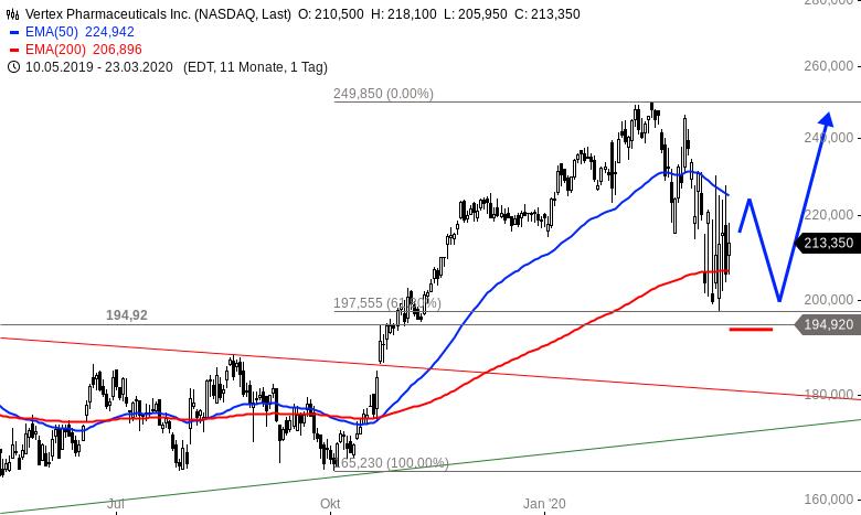 VERTEX-Einer-der-wenige-bullischen-Charts-Chartanalyse-Alexander-Paulus-GodmodeTrader.de-1