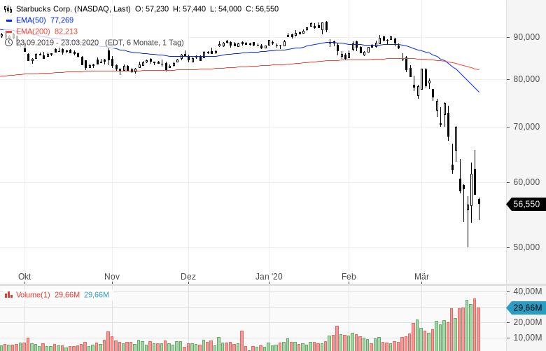 US-Starinvestor-setzt-voll-auf-steigende-Kurse-Kommentar-Oliver-Baron-GodmodeTrader.de-1