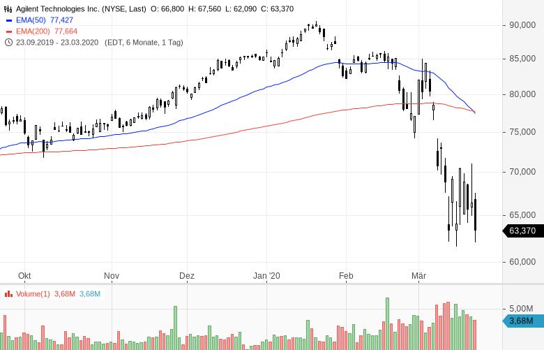 US-Starinvestor-setzt-voll-auf-steigende-Kurse-Kommentar-Oliver-Baron-GodmodeTrader.de-2