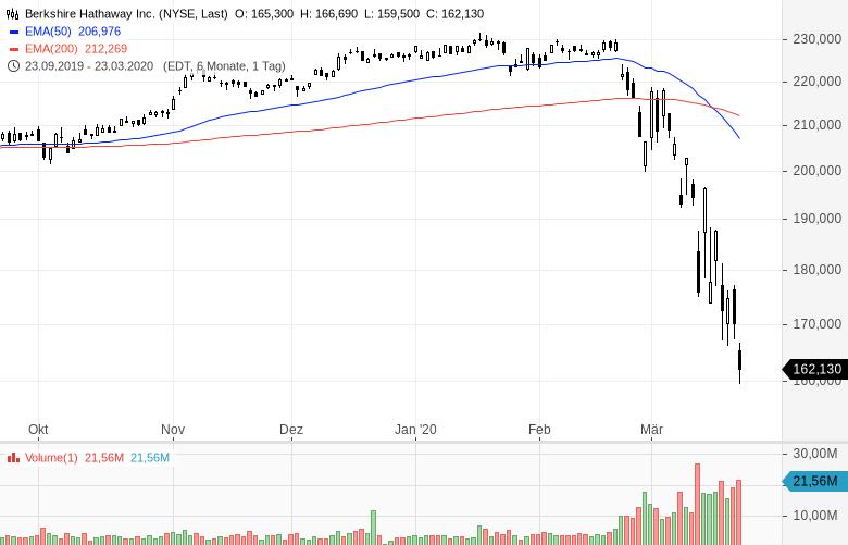 US-Starinvestor-setzt-voll-auf-steigende-Kurse-Kommentar-Oliver-Baron-GodmodeTrader.de-3